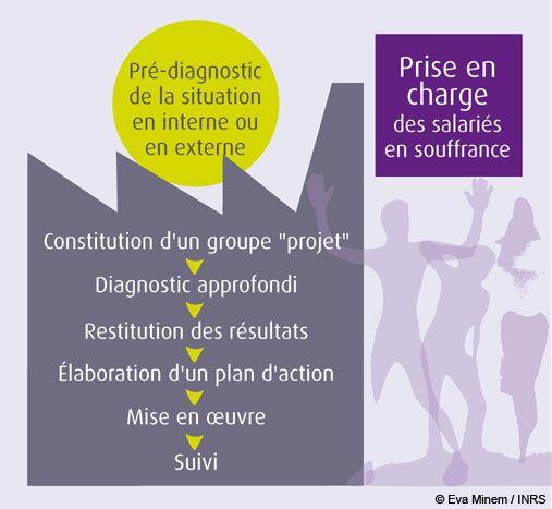 Les différents étapes de la démarche de prévention préconisées par l'INRS