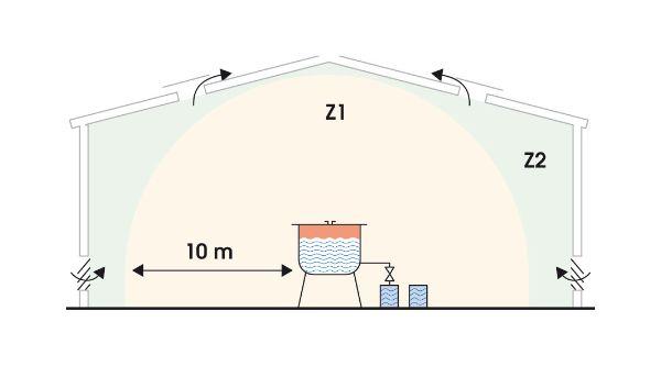 Gaz/vapeurs : exemple de zonage pour des opérations de mélange dans un réacteur ouvert