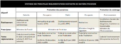 6e8fab2fb3ca82 Synthèse des principales réglementations existantes en matière d'incendie