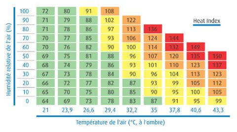 "Heat Index Chart (d après le ""National Oceanic and Atmospheric  Administration"") c364281fa259"