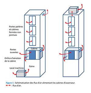 Diagramma dei flussi di potenza che alimentano le carrozze dell'ascensore