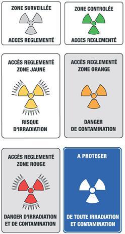 Symboles de zones de risque radioactif
