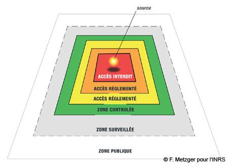 Exemple d'organisation des zones de travail en radioprotection