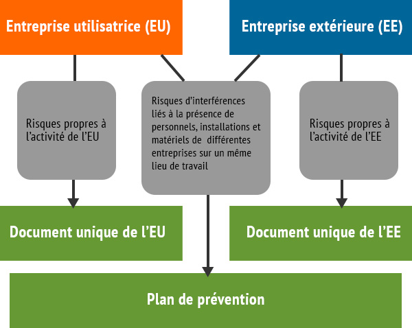code du travail plan de prevention