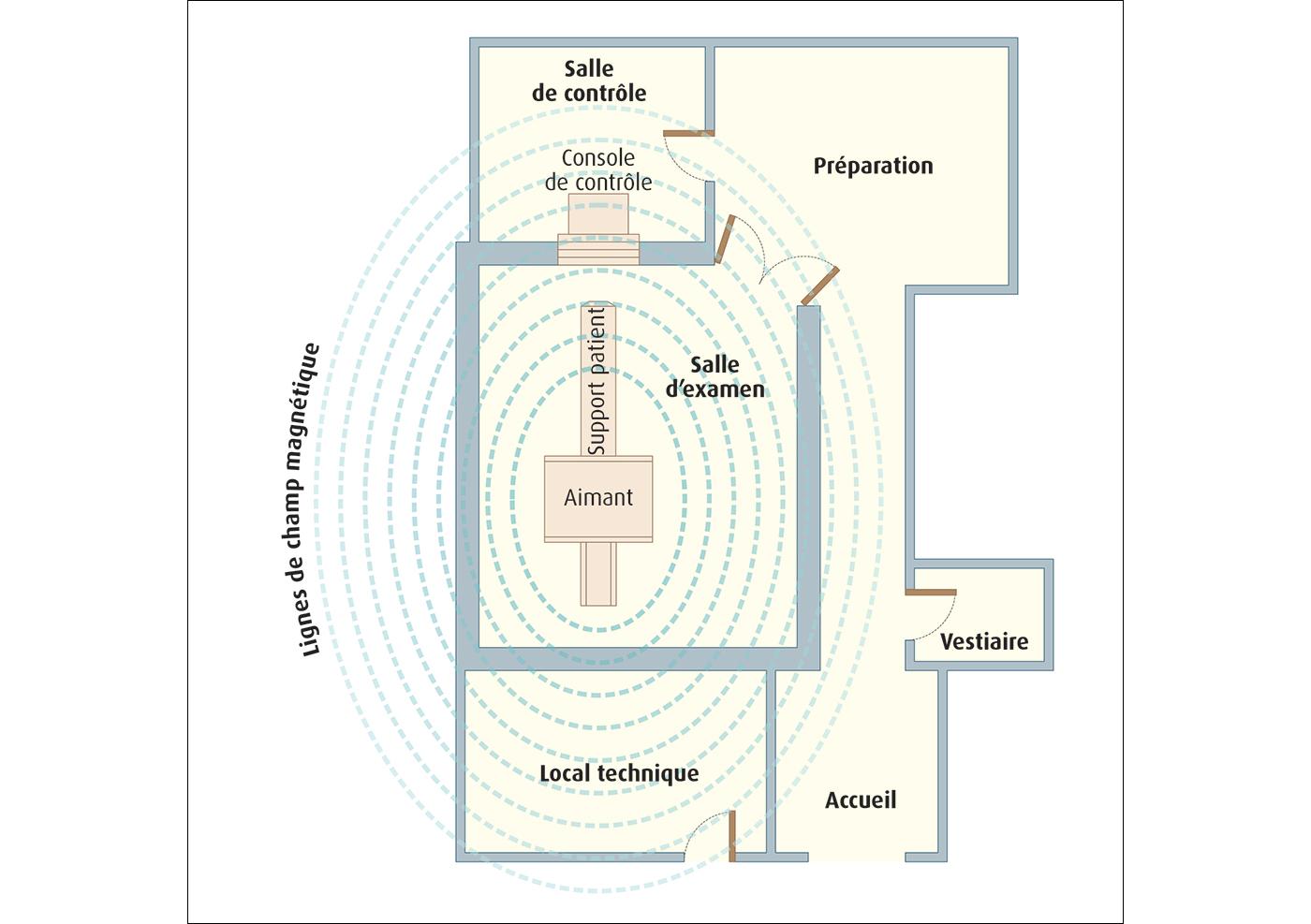 champs lectromagn tiques r duire les risques li s aux champs lectromagn tiques risques inrs. Black Bedroom Furniture Sets. Home Design Ideas