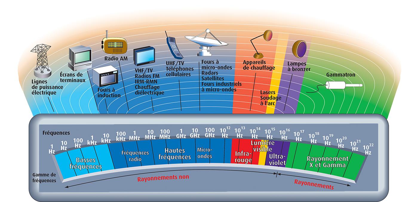 Champs lectromagn tiques ce qu il faut retenir risques inrs - Onde electromagnetique explication ...