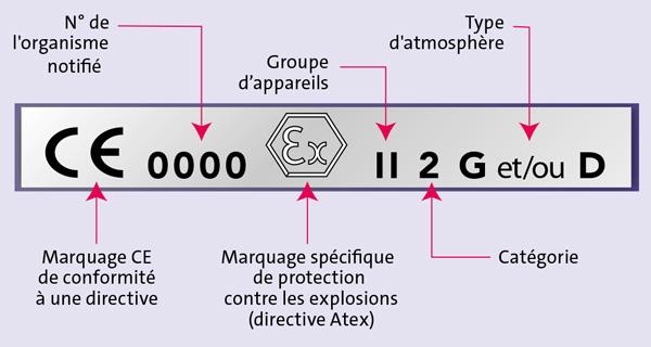 Exemple de marquage réglementaire pour un appareil ATEX