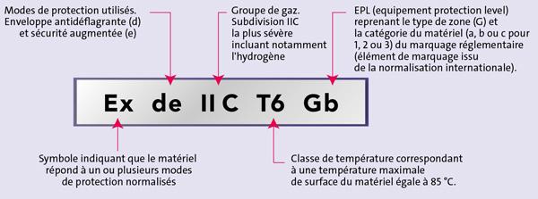 Exemple de marquage normatif pour du matériel ATEX situé en zone gaz/vapeurs