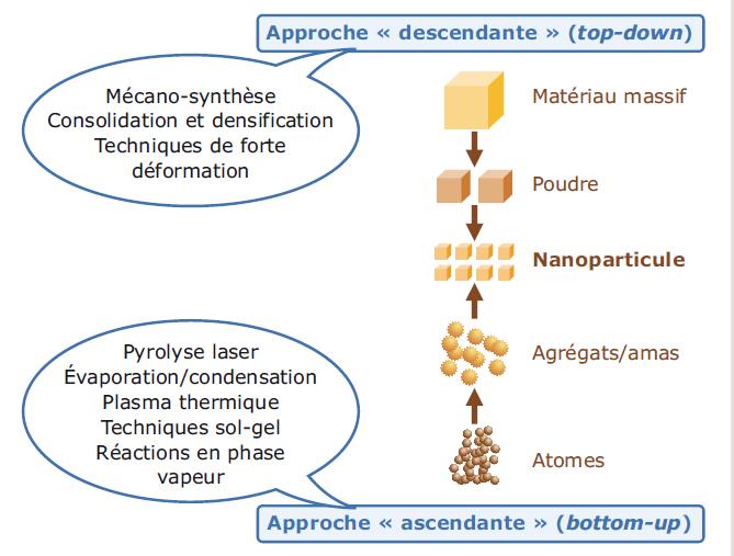 Les 2 approches d'élaboration des nano-objets et des nanomatériaux manufacturés