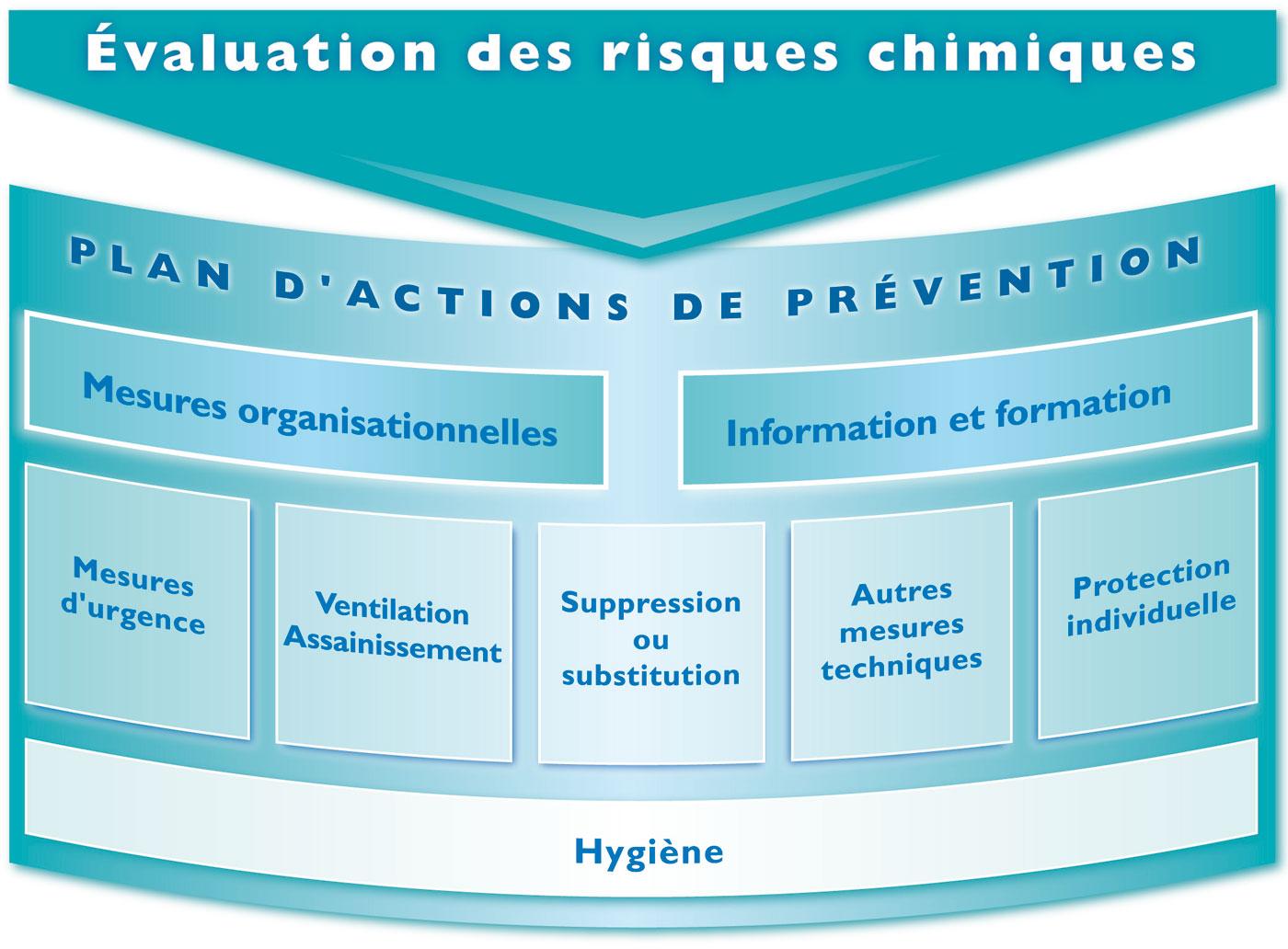 Risques chimiques approche g n rale de pr vention des for Plan de prevention des risques entreprises exterieures