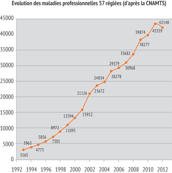 Evolutions des maladies professionnelles 57 réglées (d'après le CNAMTS) entre 1993 et 2012