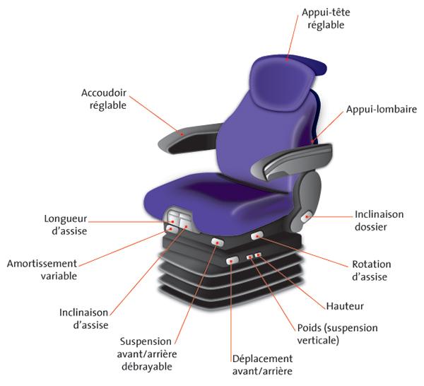 vibrations transmises l ensemble du corps pr venir les risques risques inrs. Black Bedroom Furniture Sets. Home Design Ideas